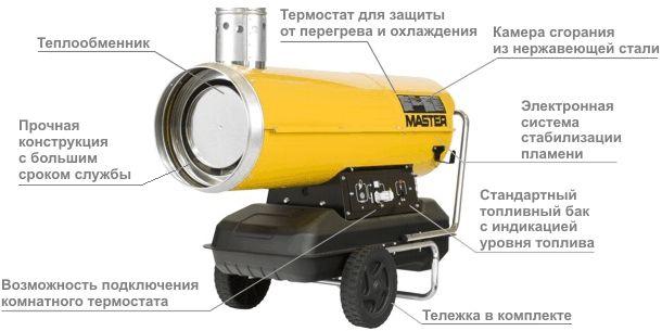 Принцип работы пушки Master BV 110 FS